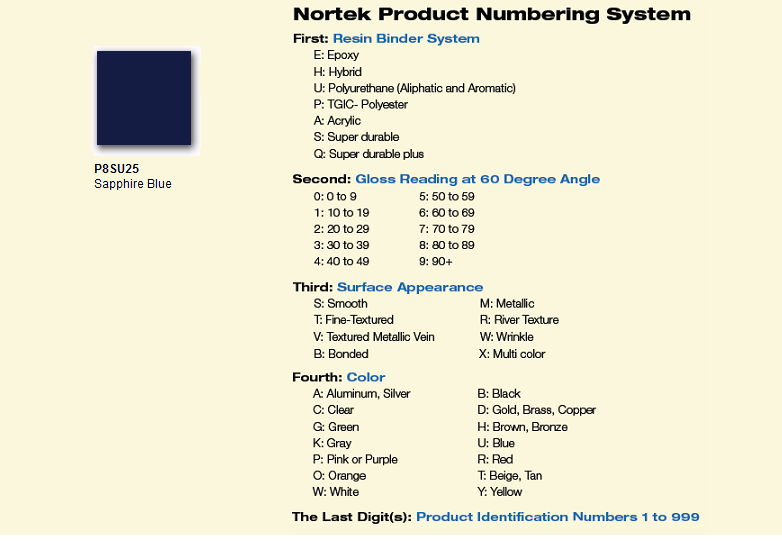 product numbering system